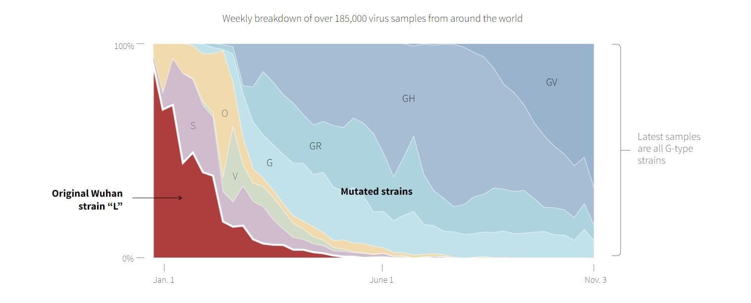 New Coronavirus strains
