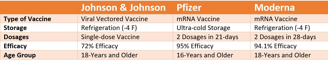 Johnson & Johnson vs. Pfizer vs. Moderna